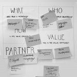 Plakat auf dem die 4 Dimensionen eines Geschäftsmodelles aufgelistet sind und mit post-its ausgefüllt (What-Who-How-Value)